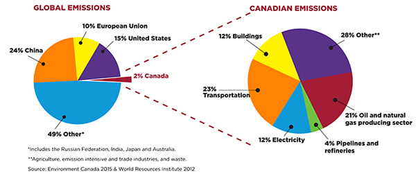 CAPP Canadian Carbon Breakdown